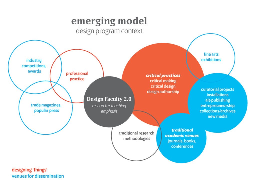 Design Scholarship: Emerging Model