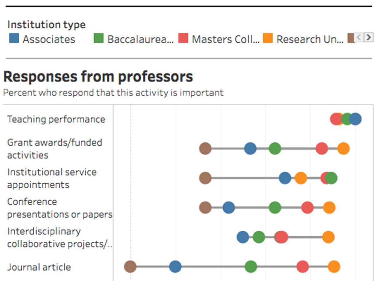 Faculty Census 2018: Data on Design Professionals in Academia